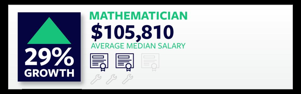 Mathemetitian