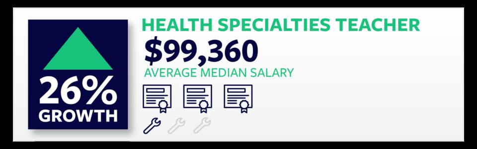 Health Specialties Teacher
