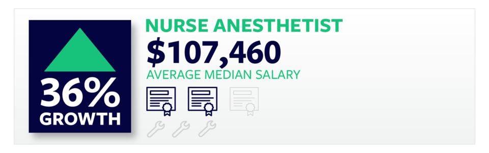 Nurse Anesthesist